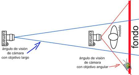 Aprender el uso de la compresión de la perspectiva fotográfica según la distancia focal