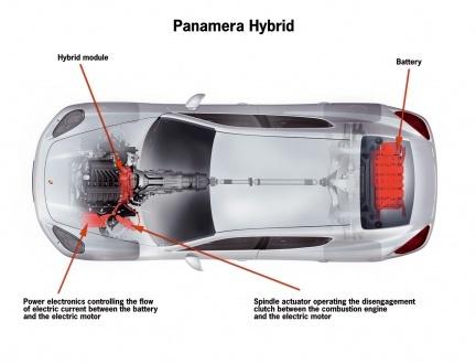 Porsche Panamera con motor híbrido, confirmado por Porsche