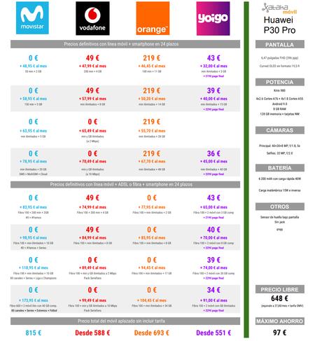 Comparativa Precios A Plazos Del Huawei P30 Pro Con Movistar Vodafone Orange Y Yoigo En Navidad