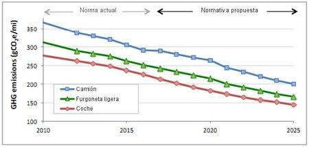 Plan de reducción de emisiones de gases