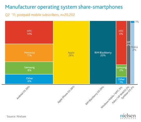Android llega al 39% de participación de mercado en Estados Unidos