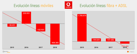 Evolucion Acumulado Anual De Lineas Vodafone 2018