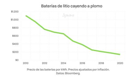 El precio por kWh de las baterías ha caído con el paso de los años, pasando de 1.100 dólares en 2010 a poco más de 130 dólares en 2020.