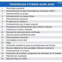 Llegan las nuevas tendencias en fitness para 2020, según la ACSM