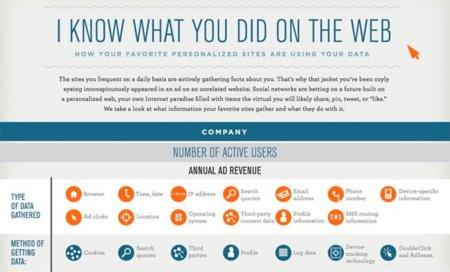 ¿Qué saben las redes sociales sobre ti?, infografía