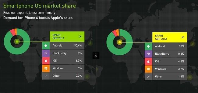 Android vuelve a superar el 90% de cuota de ventas en España mientras BlackBerry toca suelo