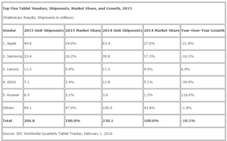 Idc Tablets Q4 2015 Marketshare