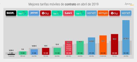 Mejor Tarifa Movil De Contrato Abril 2019