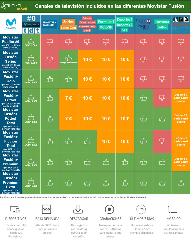 Canales Incluidos En Las Diferentes Tarifas Movistar™ Fusion Y Sus Precios