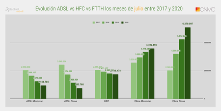 Evolucion Adsl Vs Hfc Vs Ftth Los Meses De Julio Entre 2017 Y 2020