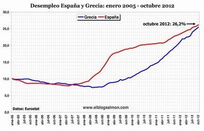 Grecia es visto como el país más corrupto de la UE