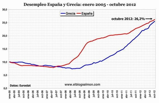 Desempleo en España y Grecia a octubre 2012
