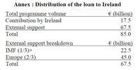 La UE acordó cómo salvar a los bancos, ¿qué paso?
