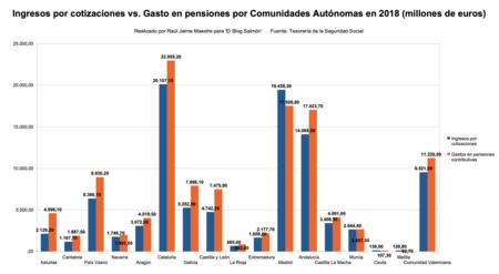 Ingresos Cotizaciones Versus Gasto En Pensiones