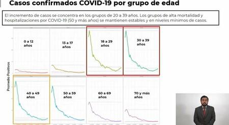 Cdmx Casi Triplica Casos Nuevos De Covid Respecto A Mayo Pasado Los Contagios Estan Ocurriendo En Personas De 18 A 49 Anos