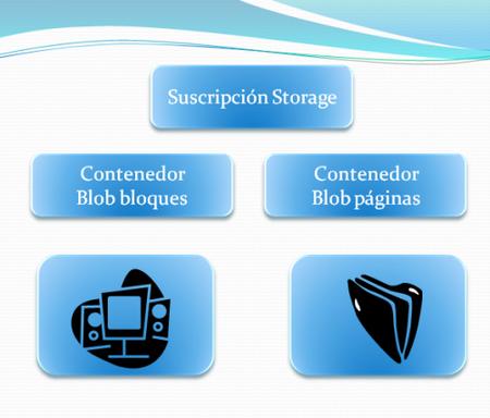 Windows Azure Storage.