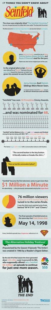 Infografía Seinfeld