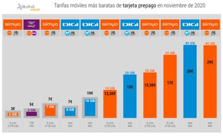 Tarifas Moviles Mas Baratas De Tarjeta Prepago En Noviembre De 2020