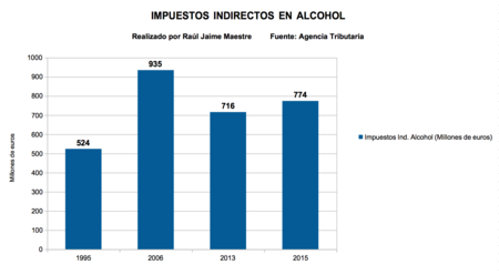 Impuestos Indirectos Alcohol