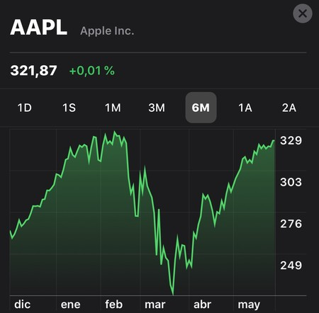 Acciones Apple
