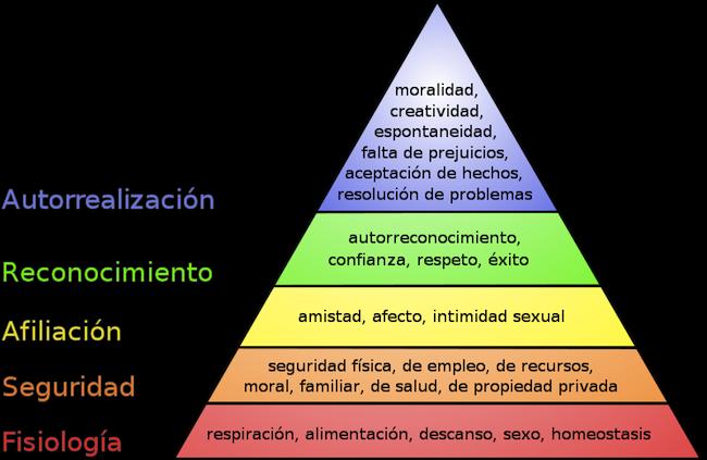 Qué Es La Pirámide De Las Necesidades De Maslow