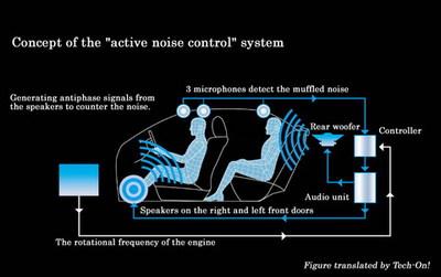 Sistema de cancelación de ruido para el Toyota Crown Hybrid