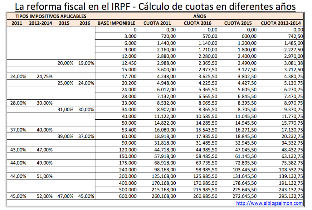 Reforma fiscal 2017 stock options