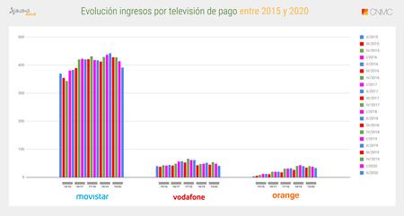 Evolucion Ingresos Por Television De Pago 1