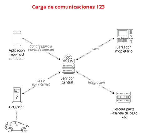 Comunicaciones Ocpp Esp