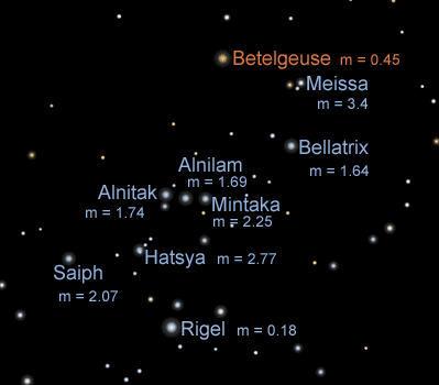 Estrellas: brillo y magnitud