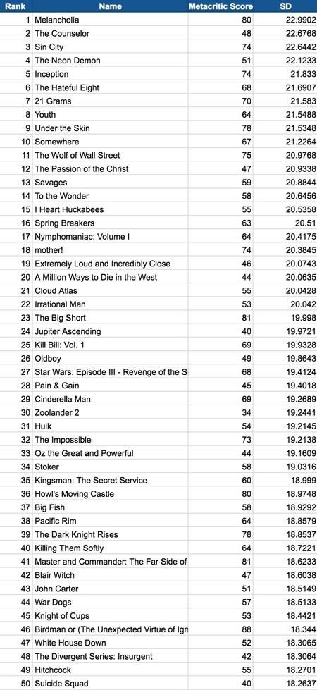 Las películas más controvertidas
