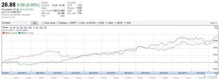 Yahoo!: no critiquemos a los pobres mercados
