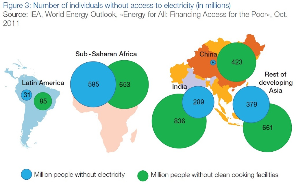 FEM número de personas sin acceso a electricidad