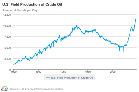 Oil Prices Us Production