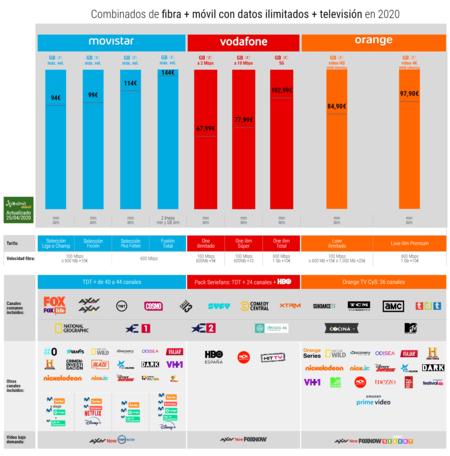 Combinados De Fibra Movil Con Datos Ilimitados Television En 2020