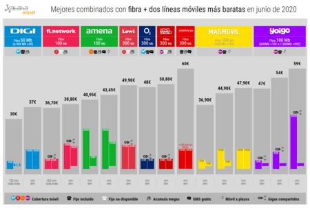 Mejores Combinados Con Fibra Dos Lineas Moviles Mas Baratas En Junio De 2020