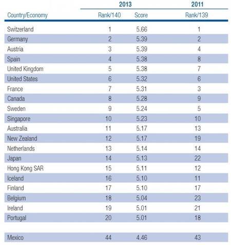 Turismo, es de los sectores más importantes de la economía mundial