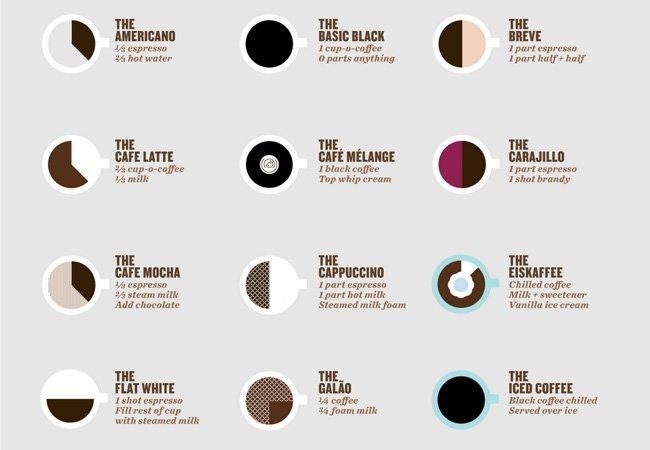 formas de hacer un caf latte - How
