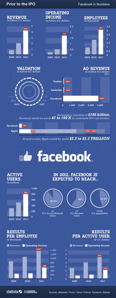Los datos de Facebook antes de su salida a bolsa
