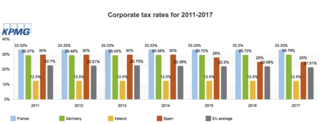 Tax Rates En Europa