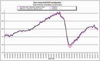 Caídas en las cifras confirman que Europa se encamina a nueva recesión
