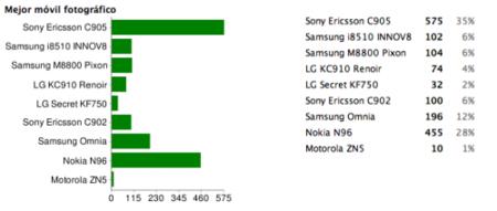 Mejor móvil fotográfico de 2008: Sony Ericsson C905