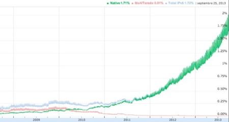 Solo el 2% de los usuarios de Google utiliza IPv6