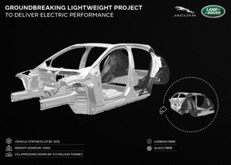 Fibra De Carbono Jaguar Land Rover 02