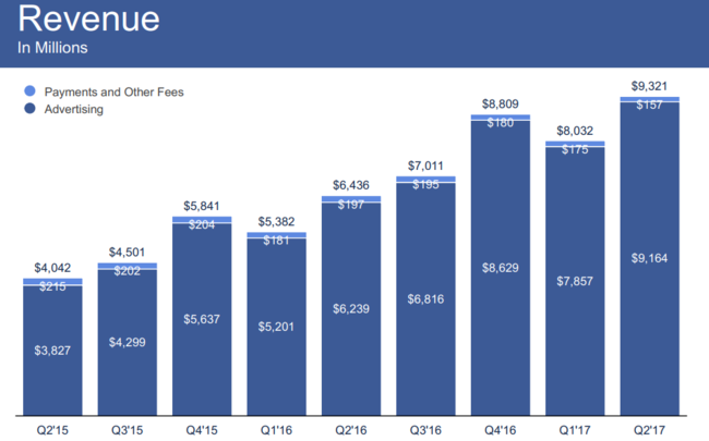 Beneficios De Facebook