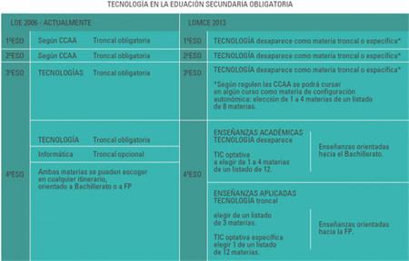 Presencia de la educación Tecnológica en la ESO