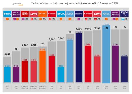 Tarifas Moviles Contrato Con Mejores Condiciones Entre 5 Y 10 Euros En 2020