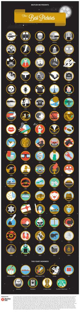 Los oscars en iconos