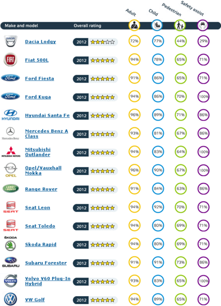 Resultados EuroNCAP noviembre 2012