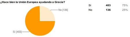 Crisis griega II